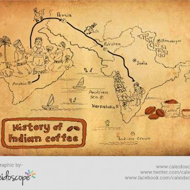 History of Coffee in India